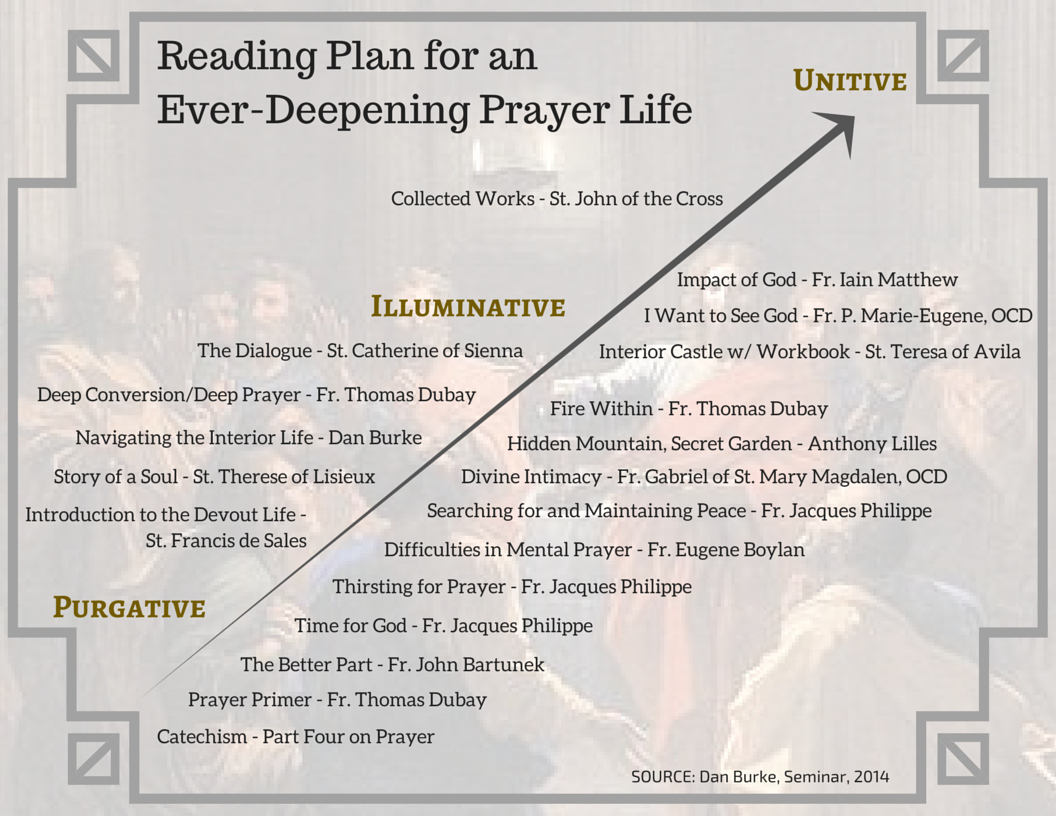 Reading Plan for an Ever-Deepening Prayer Life